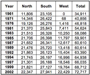 Population for Lethbridge, Canada - Raw data.