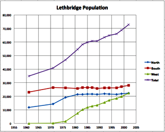Population for Lethbridge, Canada - graph.