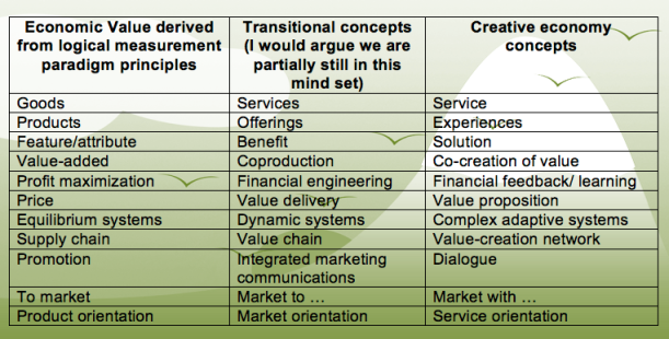 Cognitive shift involved in the transition from a rational mode of thinking paradigm to a creative economy, adapted from Lusch and Vargo.