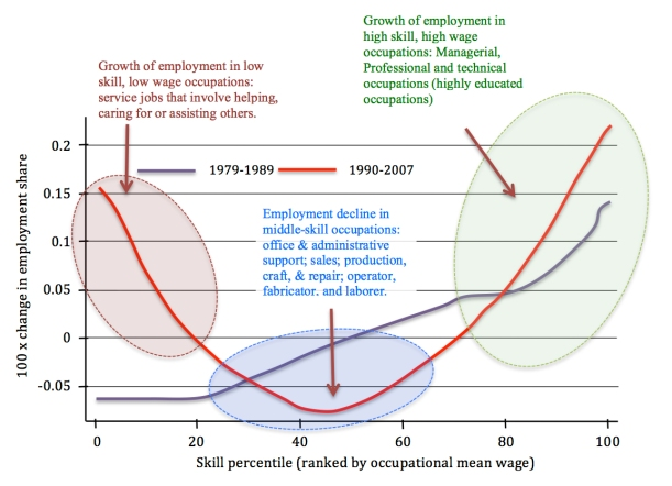 Smoothed Changes in Employment by Occupational Skill Percentile, 1979–2007.  Original graph by Daron Acemoglu and David Autor found in Journal of Economic Literature 2012. Adapted by Rui Martins.