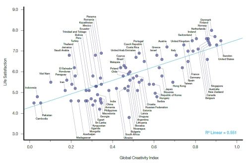 The GCI and Happiness. Source: Creativity and Prosperity: The Global Creativity Index report.