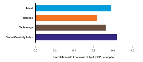 The GCI economic output correlations. Source: Creativity and Prosperity: The Global Creativity Index report.