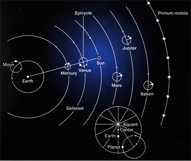The Ptolemaic system of the universe explained many things and defined which questions were legitimate and which should not be asked.